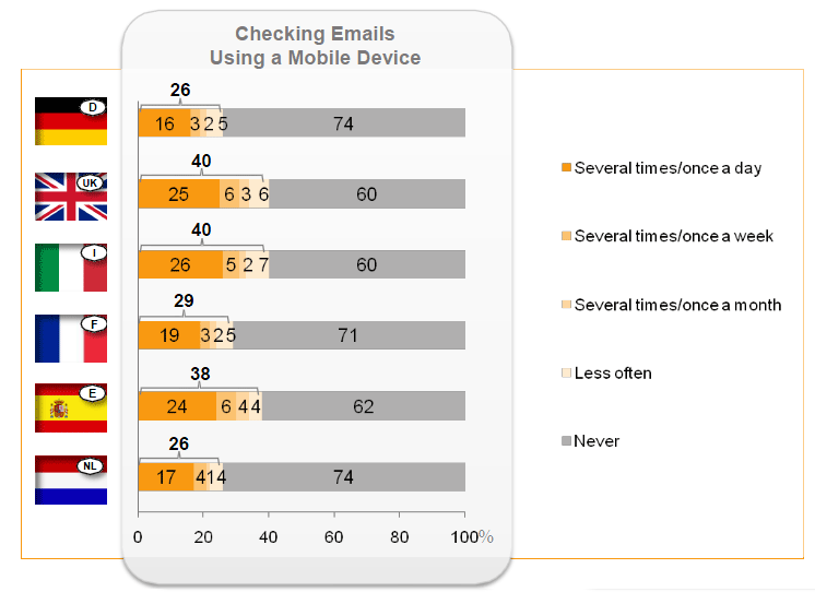 The ultimate mobile email statistics overview