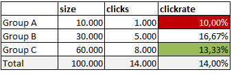 emailmarketing statistics example two