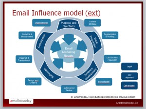 email_influence_model