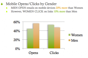 mobile email marketing by gender