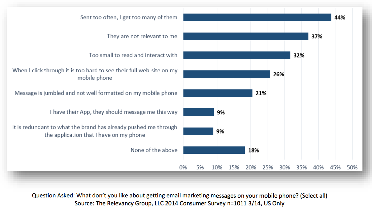 80-Percent-of-People-Have-Bad-Feelings-About-Mobile-Email
