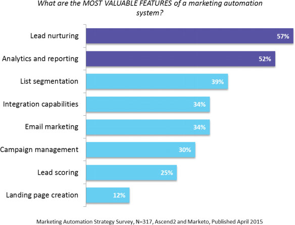 marketing-automation-strategy-important-features