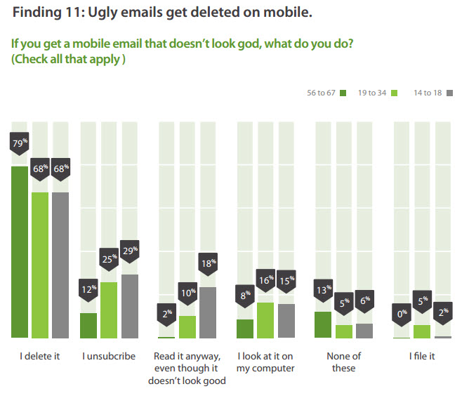 mobile-email ugly