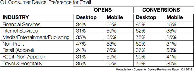 customer-device-preference-email-conversions