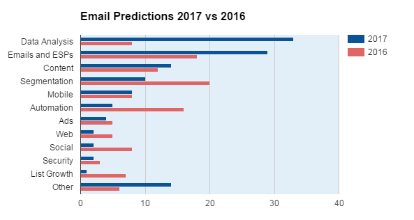 email-predictions2017