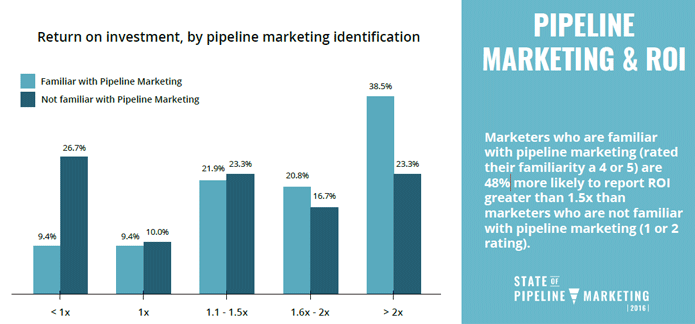 pipeline marketing and ROI