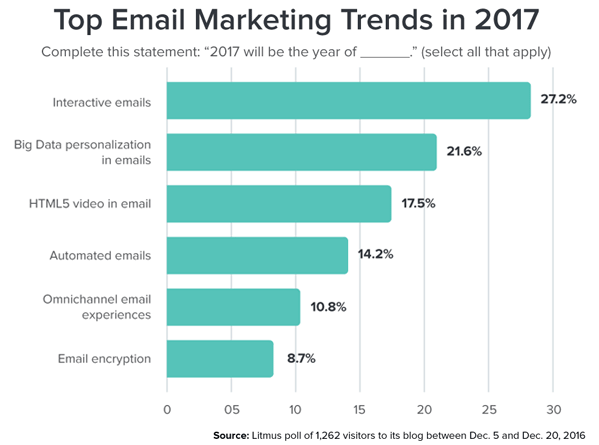 top-email-marketing-trends-chart