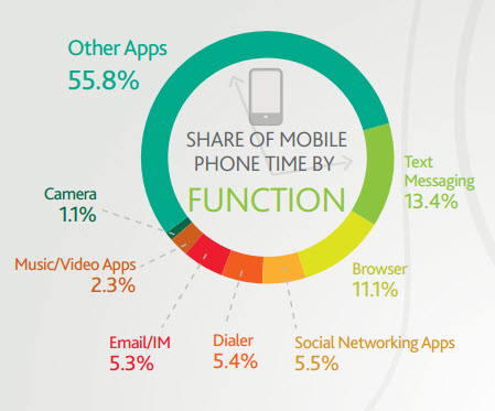 1aea7dbeb The ultimate mobile email statistics overview