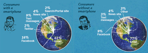mobile email stats first thing