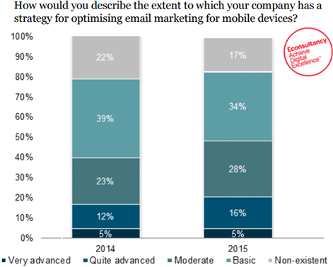 mobile optimize econsultancy strategy