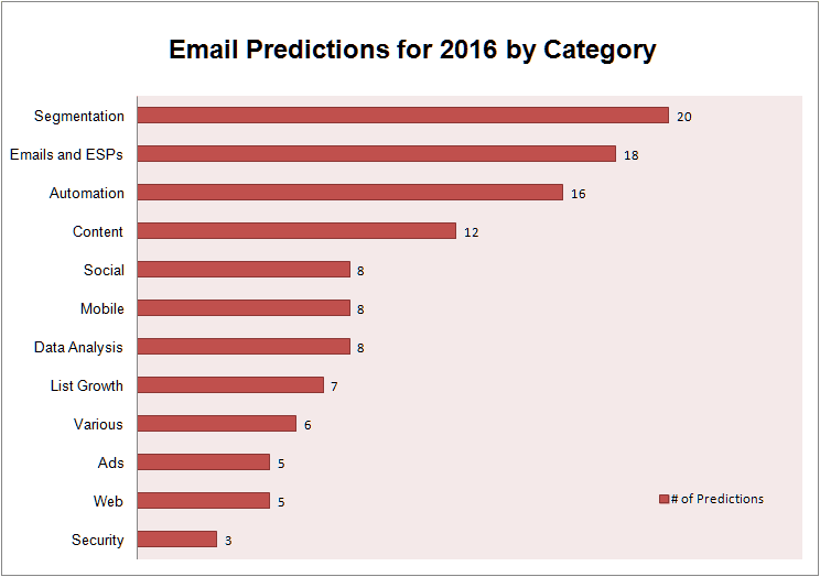 email-predictions-by-category-chart