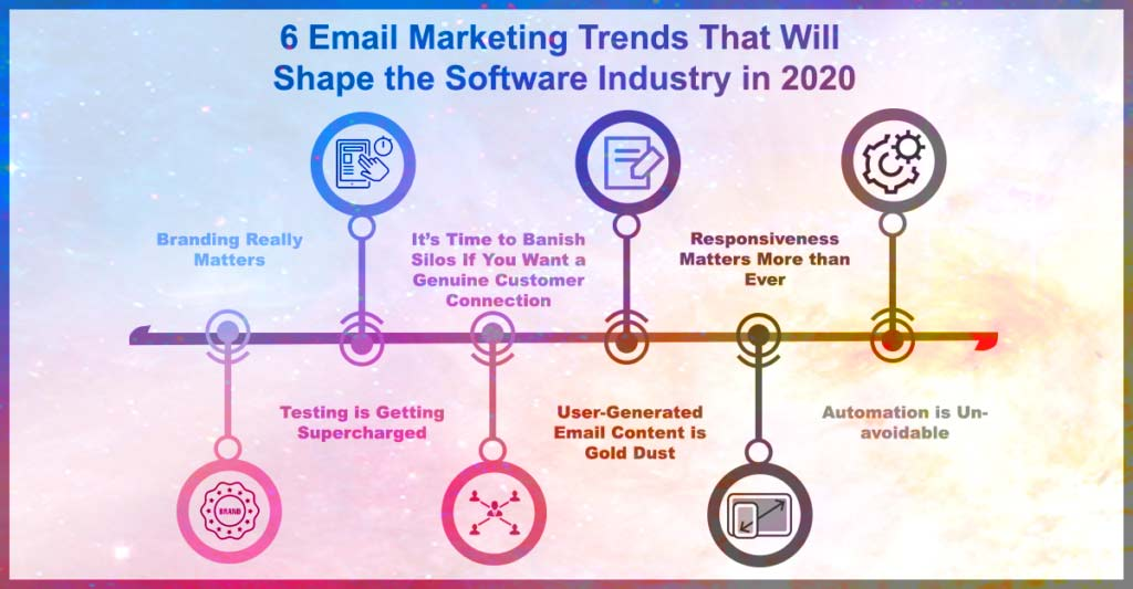 6 email marketing trends shape software industry