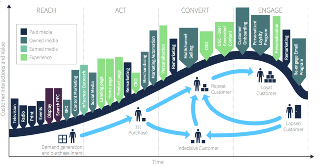 Customer-Lifecycle-touchpoints
