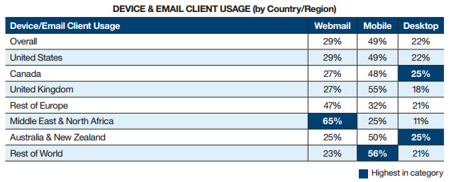 Device email client by country ibm marketing cloud