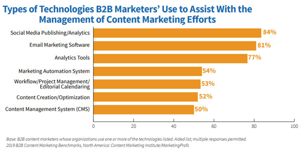 b2b-content-marketing-martech