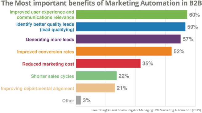 B2B marketing benefits of marketing automation in B2B