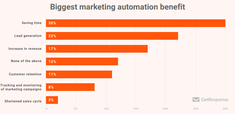 marketing automation benefit 2018