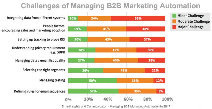 challenges marketing automation management B2B