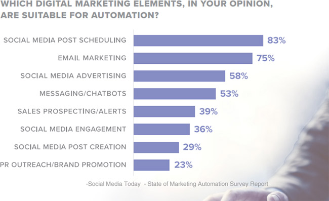 digital marketing elements marketing automation