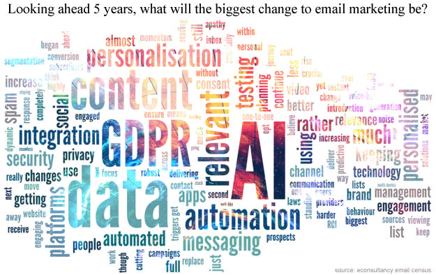 9206368ac Artificial Intelligence (AI) is the hottest topic of all, as brand  marketers look 5 years into the future of email marketing.