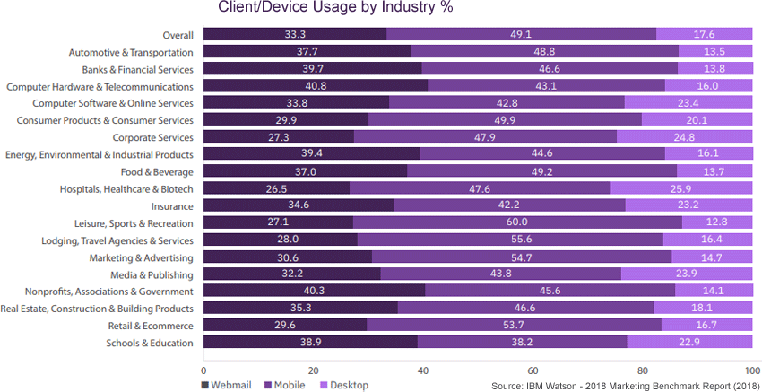 mobile email marketing clients per industry