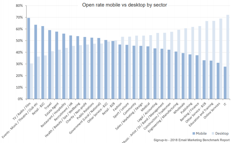email open rate mobile vs desktop signupto