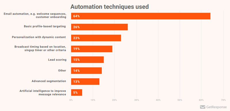 marketing automation techniques used