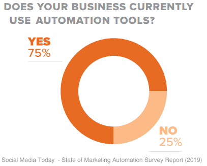 marketing automation usage