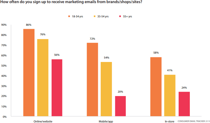 mobile email signup behavior