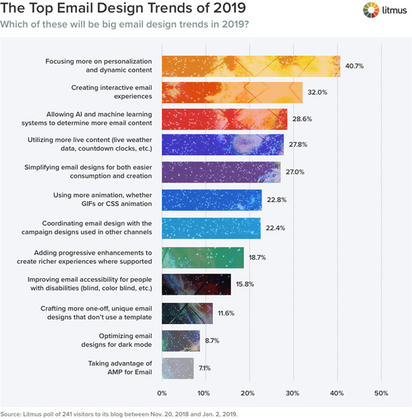 top email design trends of 2019 statistics