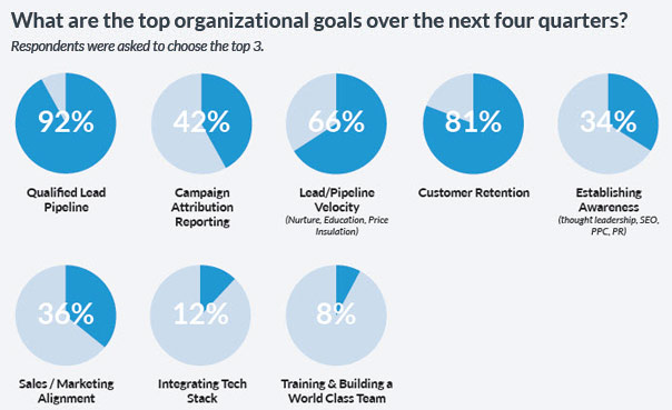 top-marketing-automation-goals-marketing-automation